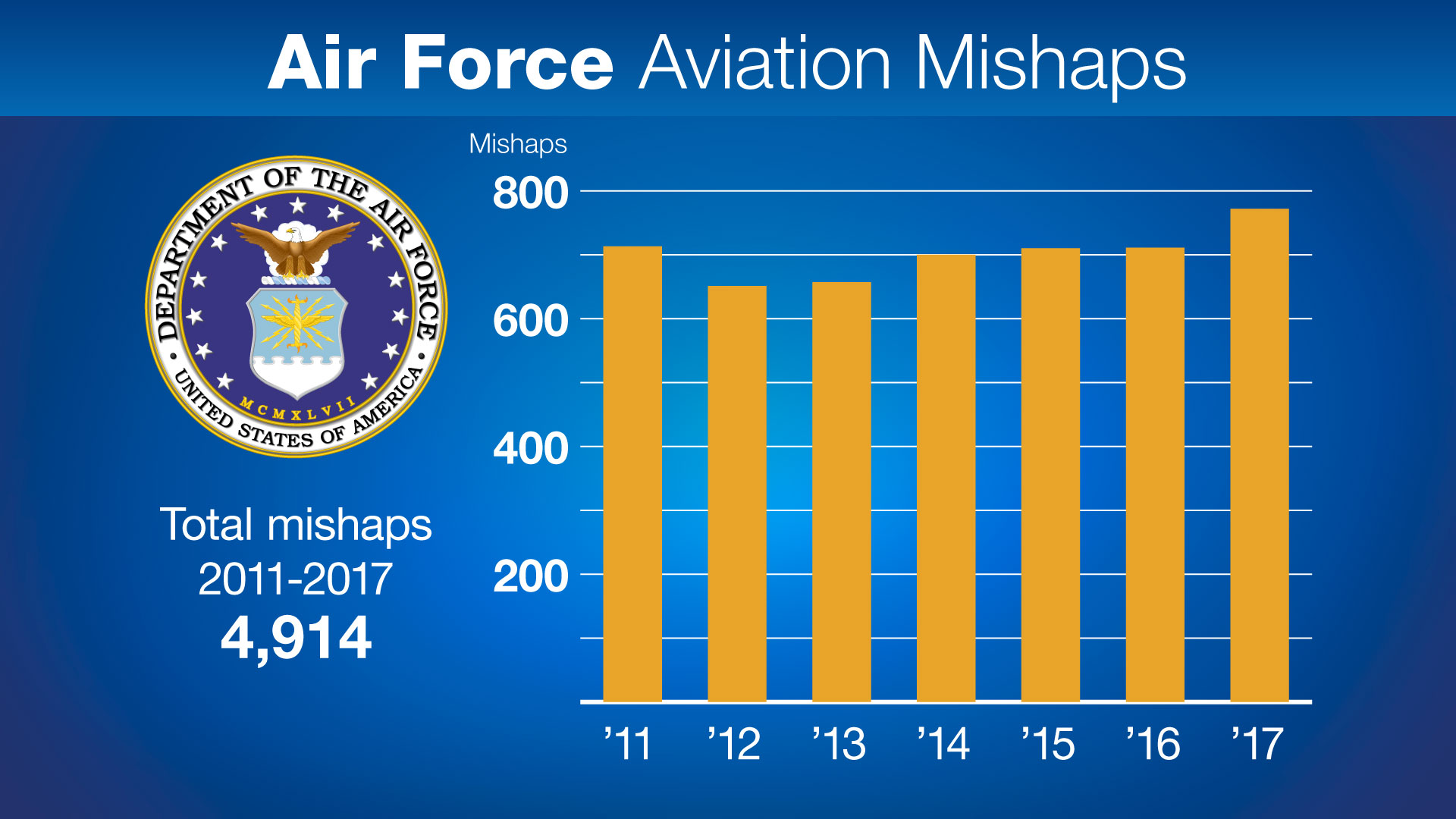 Air Force aviation accidents reach seven-year high as low-level mishaps soar