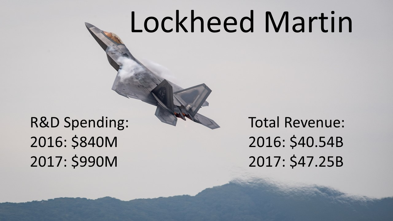 Contrary to the PwC report, Lockheed expects to report more than $1 billion in R&D in 2017. (Ed Jones/AFP via Getty Images)