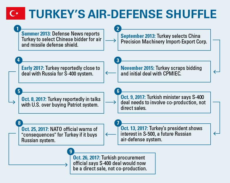Turkey taps both Russian, European air defense options
